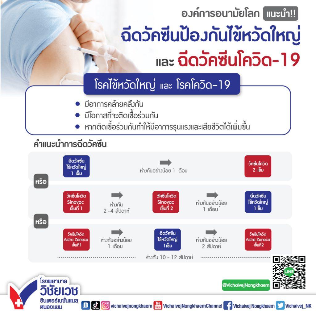 องค์การอนามัยโลกแนะนำ ฉีดวัคซีนป้องกันไข้หวัดใหญ่และฉีดวัคซีนโควิด-19