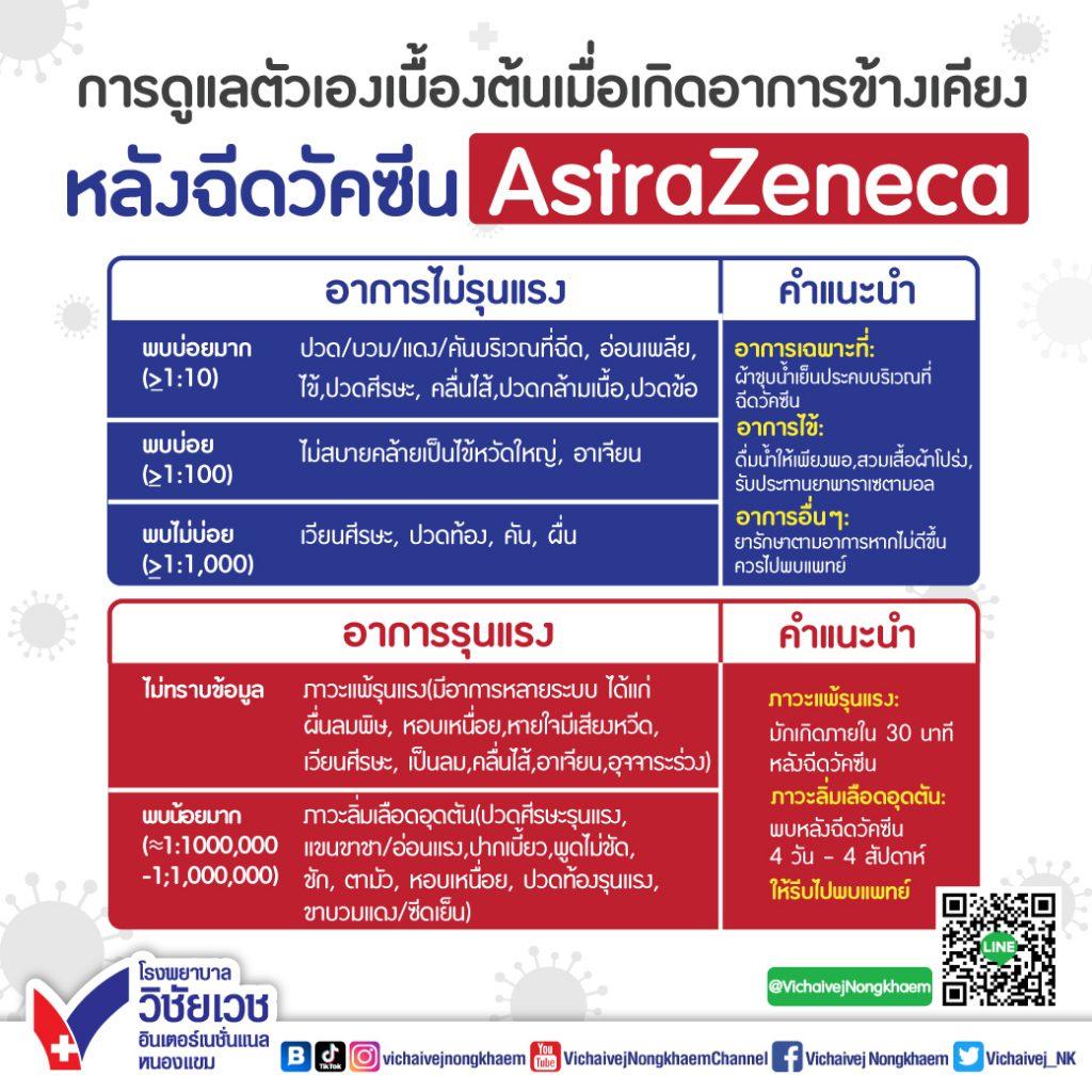 การดูแลตัวเองเบื้องต้น เมื่อเกิดอาการข้างเคียง หลังฉีดวัคซีนAstraZeneca