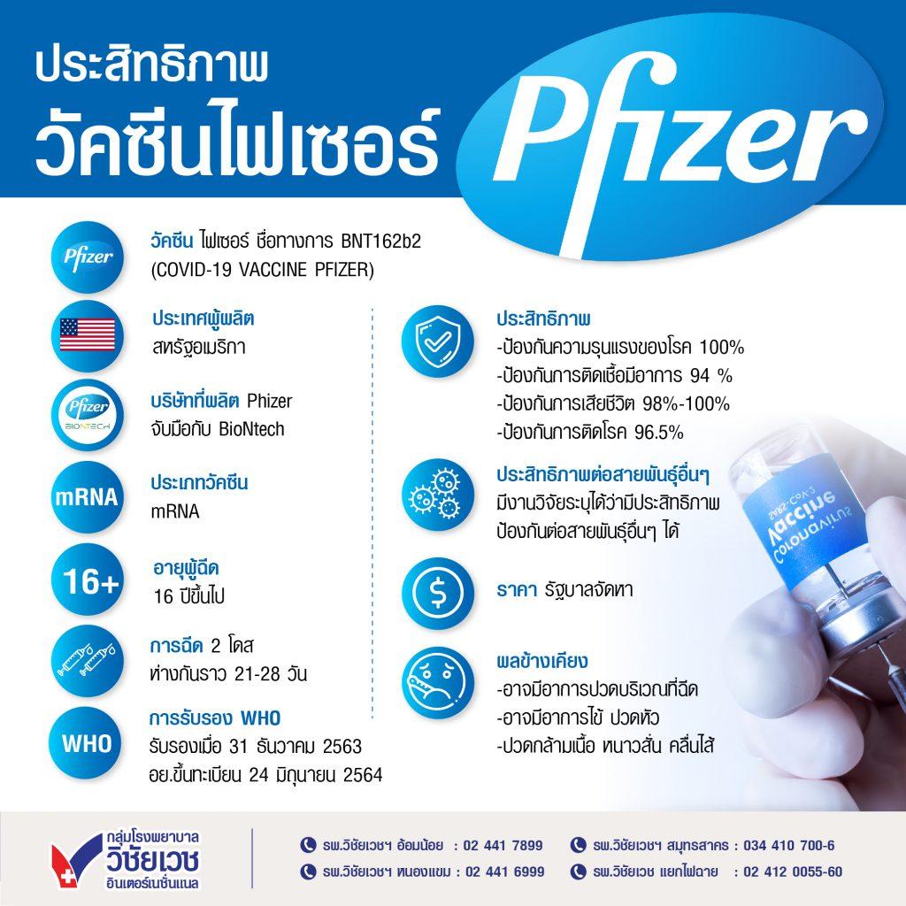 ประสิทธิภาพวัคซีนไฟเซอร์ pfizer