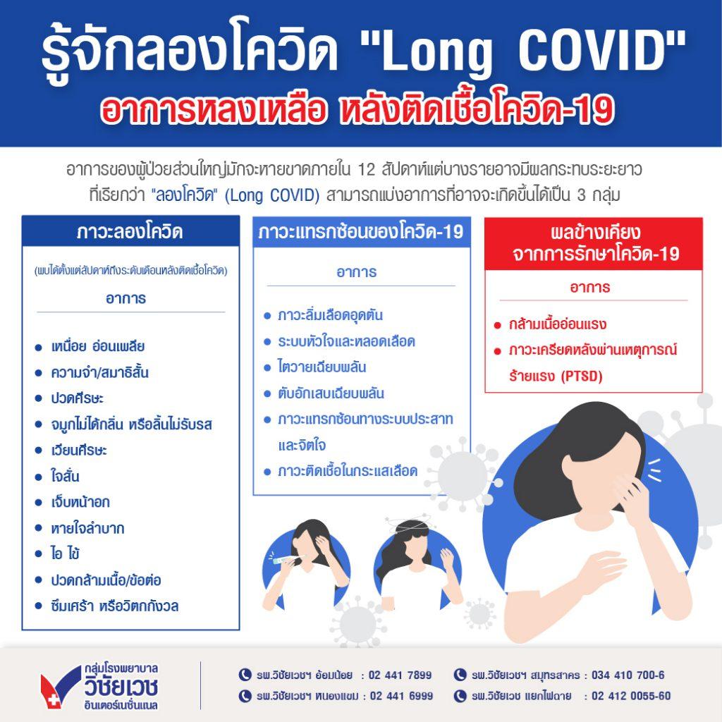 """รู้จักลองโควิด """"Long COVID"""" อาการหลงเหลือ หลังติดเชื้อโควิด-19"""